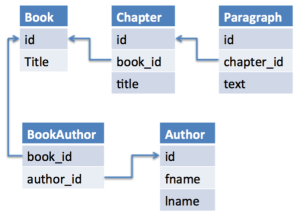 A simple schema for a book database