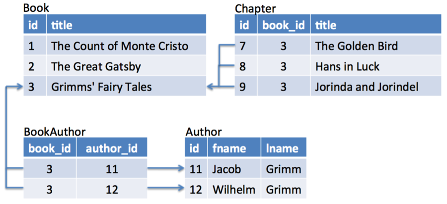 Data within the book database schema