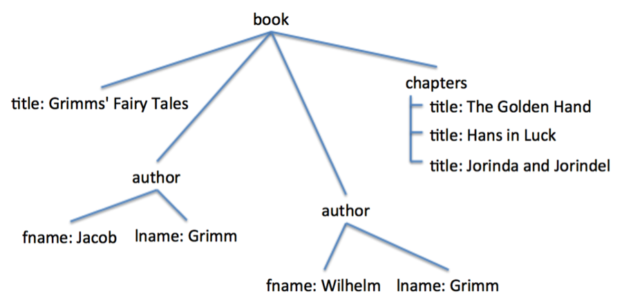 Representing a book hierarchically